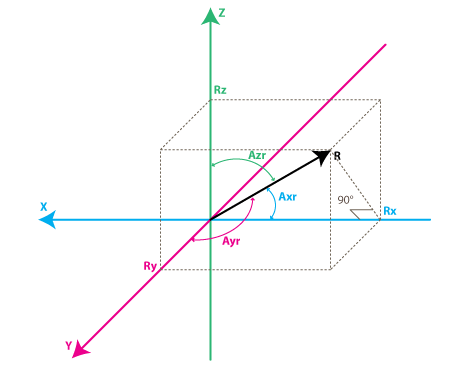 Figure 6. Angle measurement in three axes