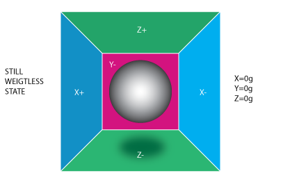 Figure 1. Box in no gravitation field