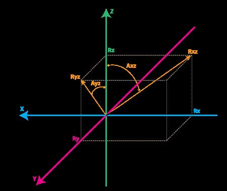 Figure 2. Gyro Rate