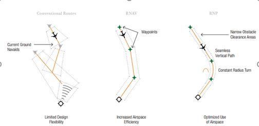 Şekil 1.  Geleneksel RNAV ve RNP Yöntemleri