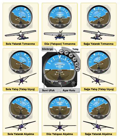 Suni ufuk göstergesinde uçak pozisyonları