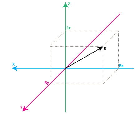 Figure 5. Forces in three axes